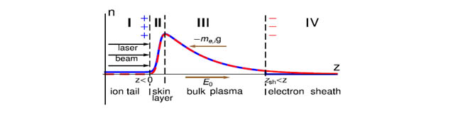 Electrostatic Fluid Accelerator : Laser interactions with nanoscale solid targets at ultra